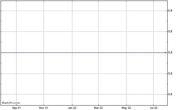 Zi Corp (mm) Historical Stock Chart May 2012 to May 2013